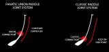 """Pádlo SUP Fanatic 2-dílné C.35% 165-220/7,25"""""""